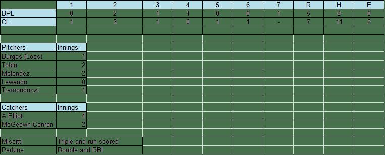 BPL Line Score